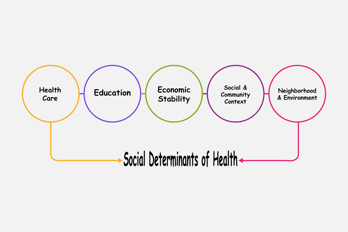 When Talking About Social Determinants, Precision Matters | California Association of Social Rehabilitation Agencies
